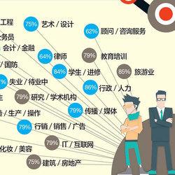 中国同志单身比例调查